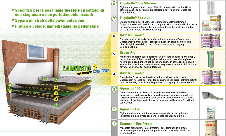 Emejing Impermeabilizzante Per Terrazzi Kerakoll Images - Home ...
